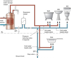 Intaplumb Bpec Unvented Hot Water Storage Systems Course